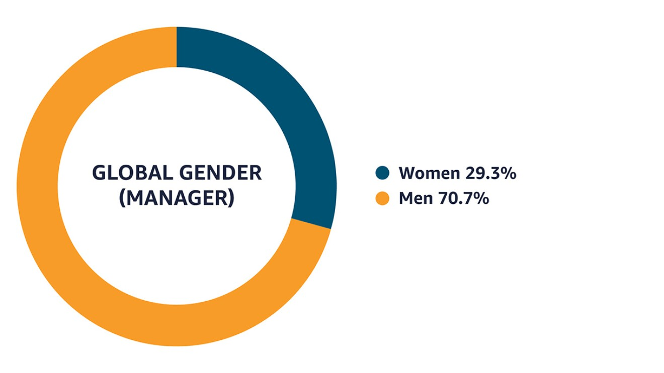 Data as of December 31, 2020 that shows that among managers globally, 29.3% identify as women and 70.7% identify as men.