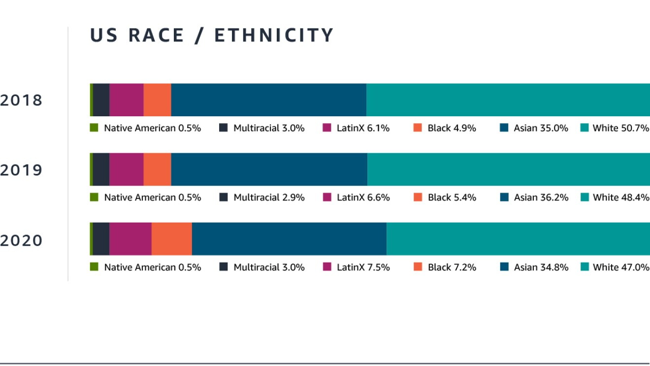 Amazon Workforce data on gender and race/ethnicity for year ending December 2020.