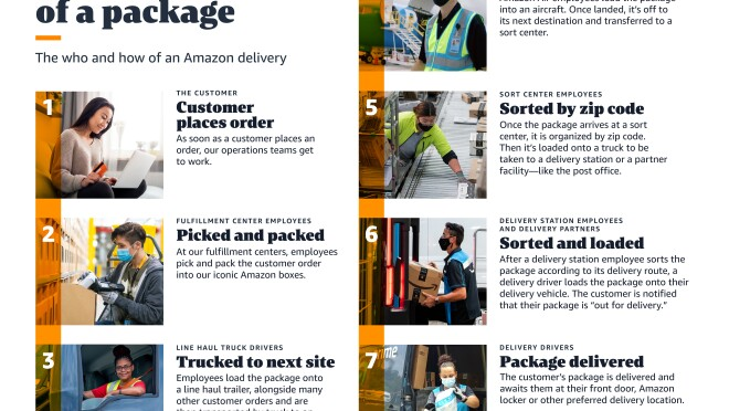 An infographic that shows the seven steps to getting a package delivered for a customer