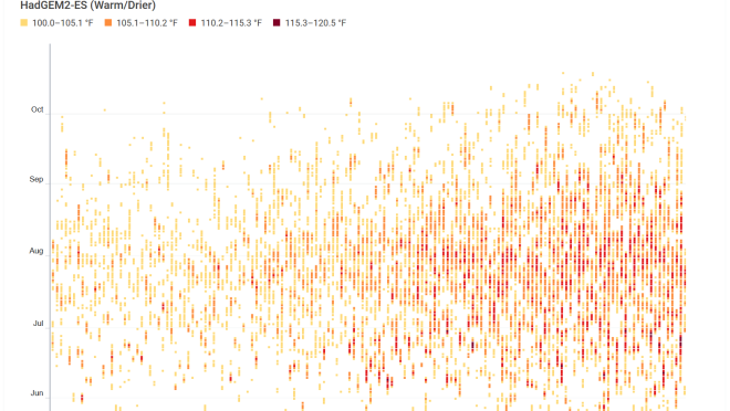 A graph illustrating extreme heat in Fresno, from 1960s to 2100 (forecasted). Over time, frequency of extreme heat increases.