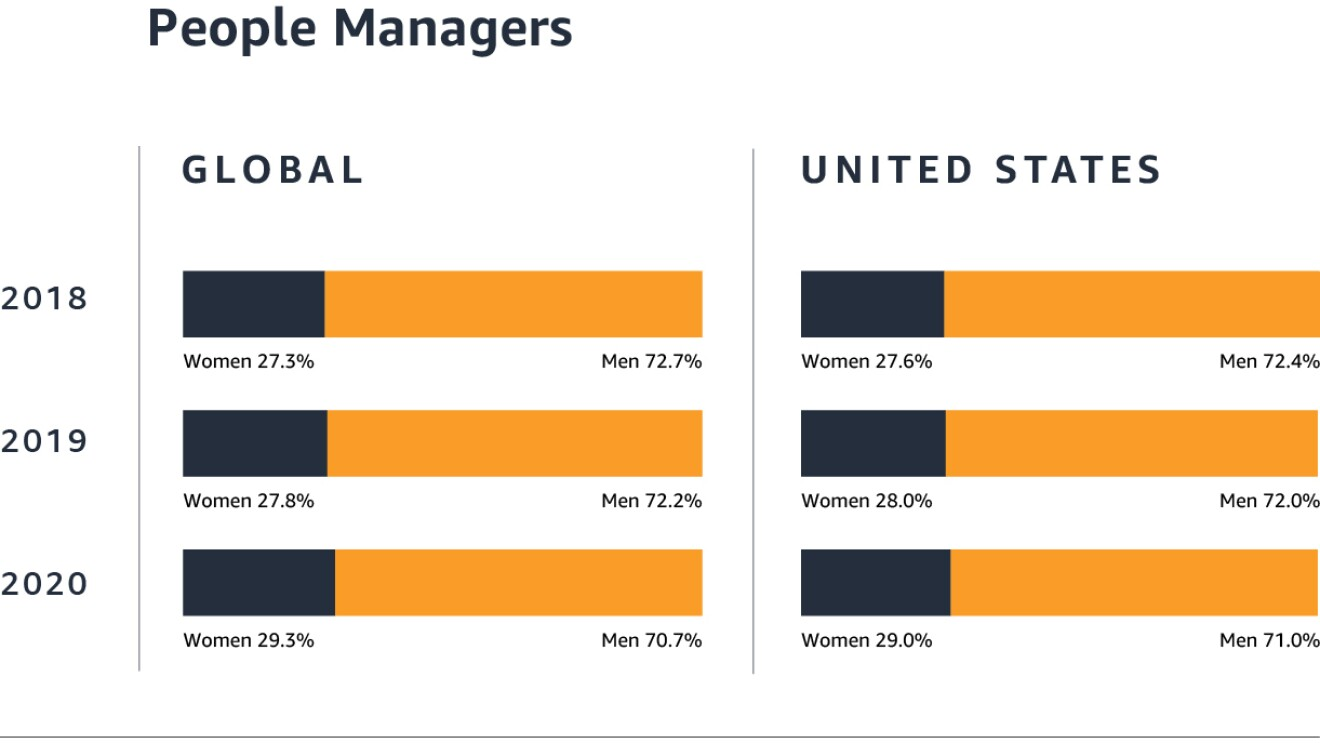 Amazon people managers data on gender for year ending December 2020.