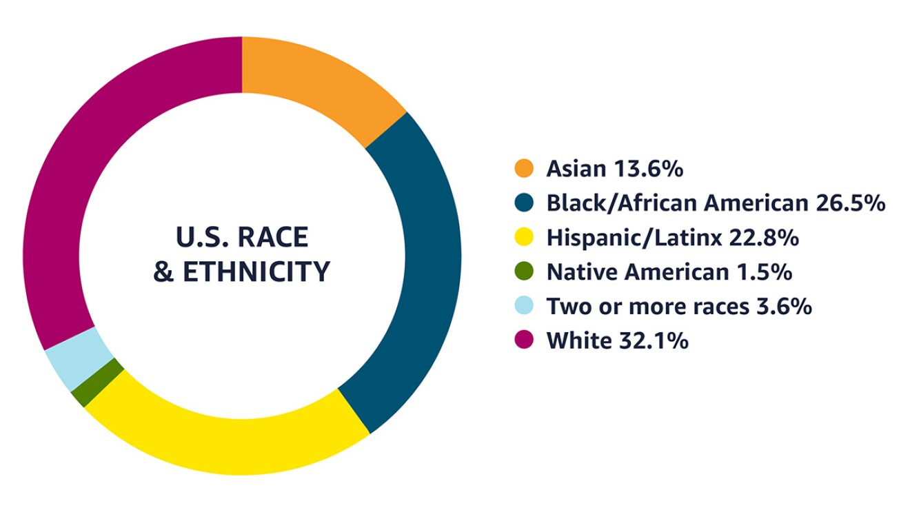Data as of December 31, 2020 that shows that in the U.S., 13.6% of Amazon employees identify as Asian, 26.5% as Black/African American, 22.8% as Hispanic/Latinx, 1.5% as Native American, 3.6% as two or more races, and 32.1% as White.