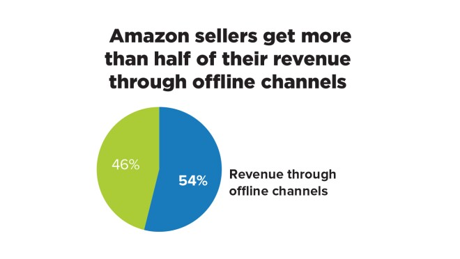 "Infographic image that says ""Amazon sellers get more than half of their revenue through offline channels."""