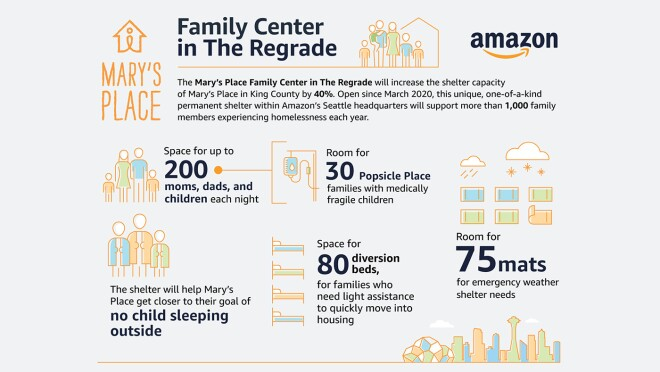 Infographic illustrating impact Mary's Place has on the community