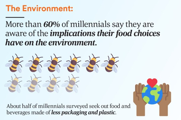 More than 60% say they are aware of the implications their food choices have on the environment.