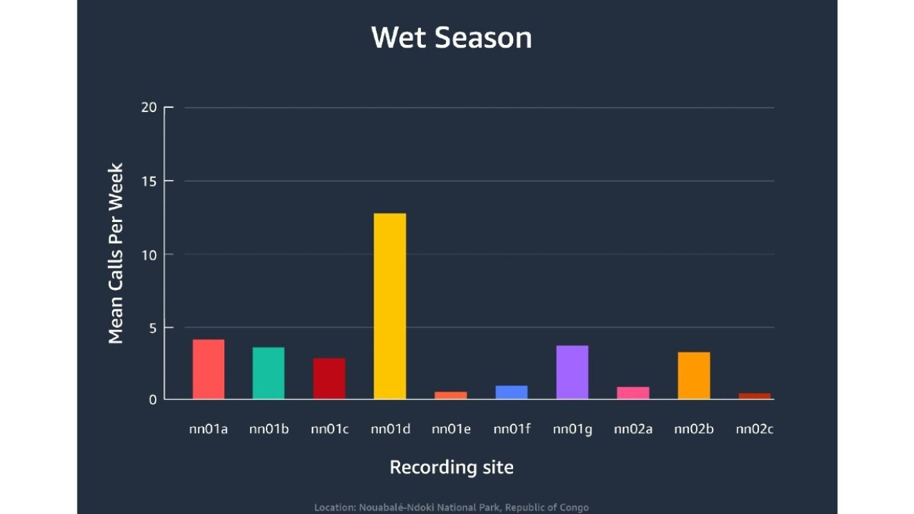 A bar graph shows the recording sites by the average elephant calls per week during wet season.