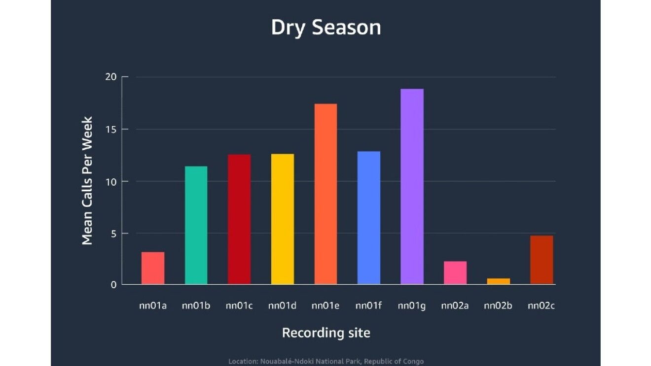 A bar graph shows the recording sites by the average elephant calls per week during dry season.