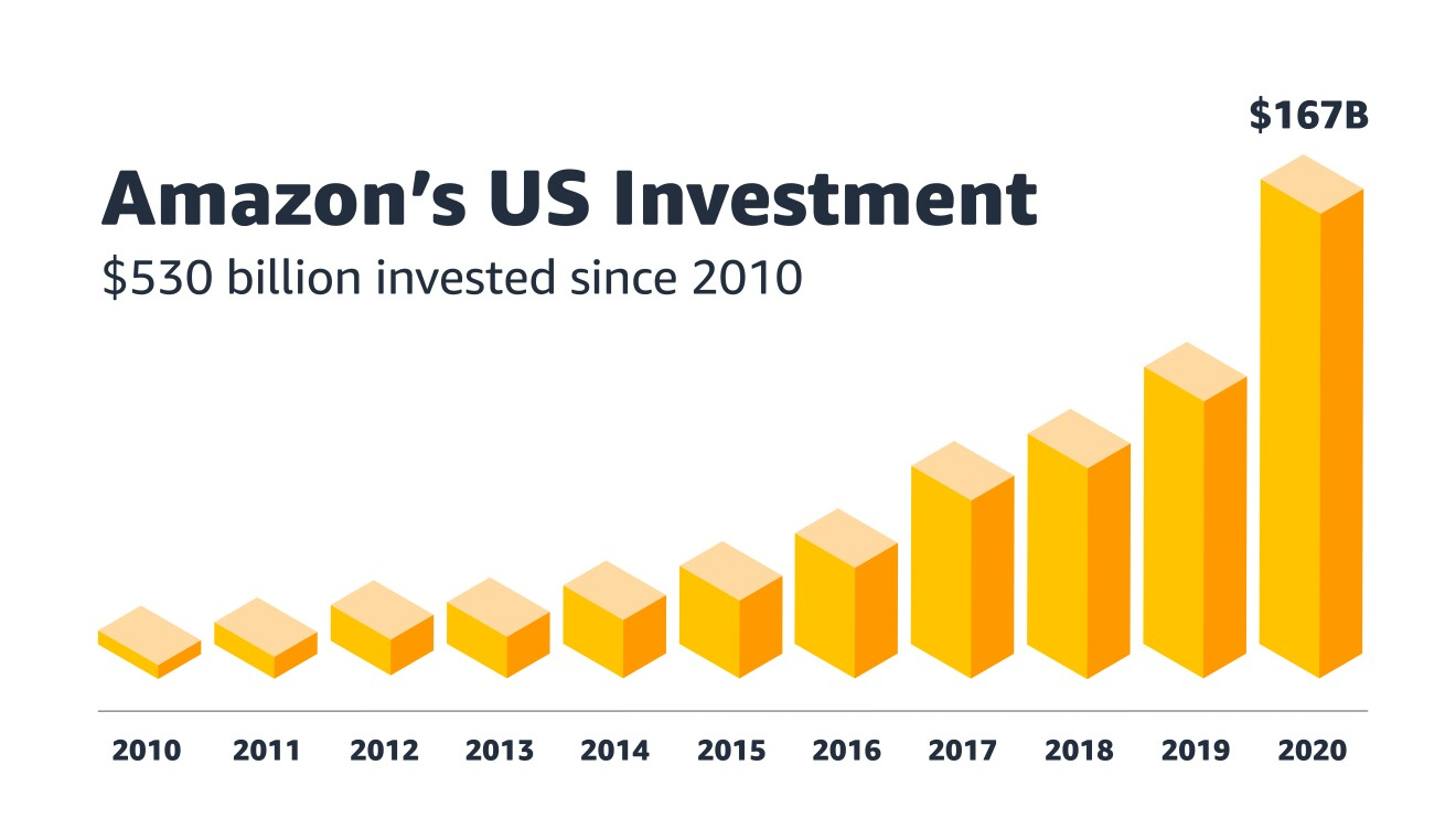 Graphic showing how Amazon's investments in the U.S. have grown over time