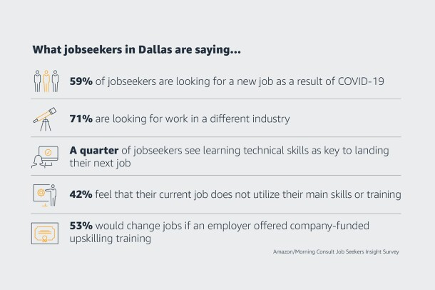Stats on jobseekers in Dallas. 59% of jobseekers are looking for a new job as a result of COVID-19, 71% are looking for work in a different industry, a quarter of jobseekers see learning technical skills as key to landing their next job, 42% feel that their current job does not utilize their main skills or training, 53% would change jobs if an employer offered company-funded upskilling and training.