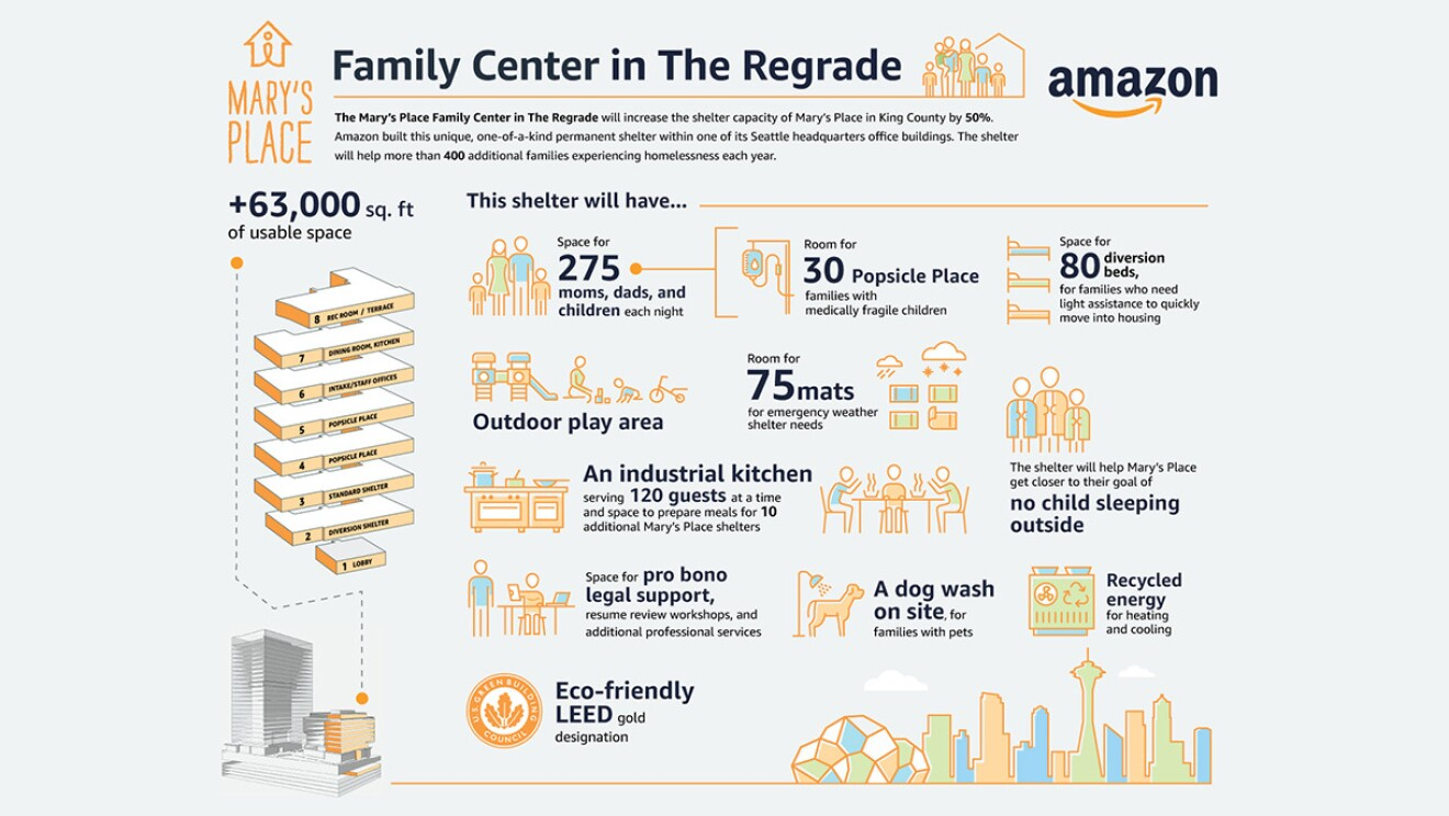 Infographic showing Mary's Place family center information