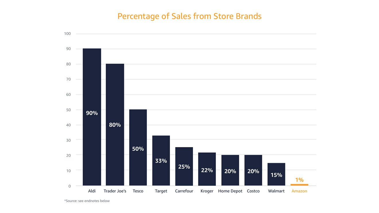 Percentage of Sales from Store Brands