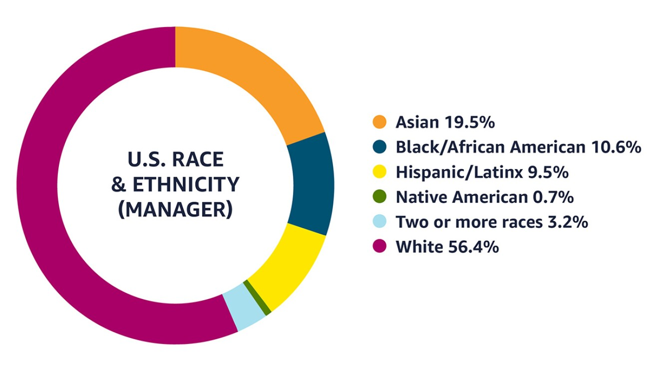 Data as of December 31, 2020 that shows among managers in the U.S, 19.5% identify as Asian, 10.6% as Black/African American, 9.5% as Hispanic/Latinx, 0.7% as Native American, 3.2% as two or more races, and 56.4% as White.