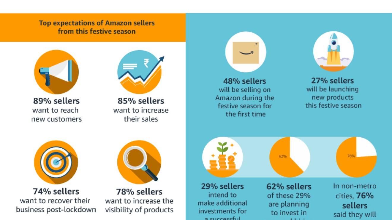 Neilsen survey amazon india