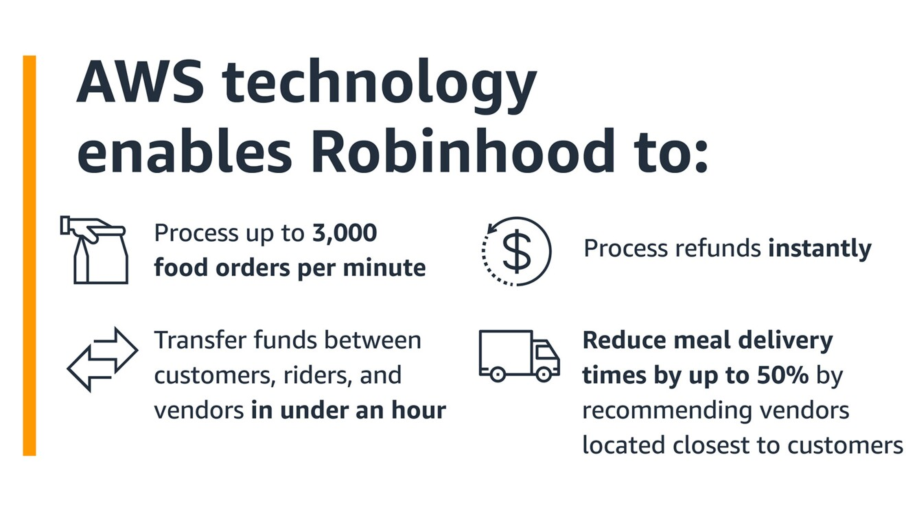 An image showing how AWS helps Robinhood process orders faster, transfer food between customers, vendors, and riders, process returns faster, and reduce meal delivery times.