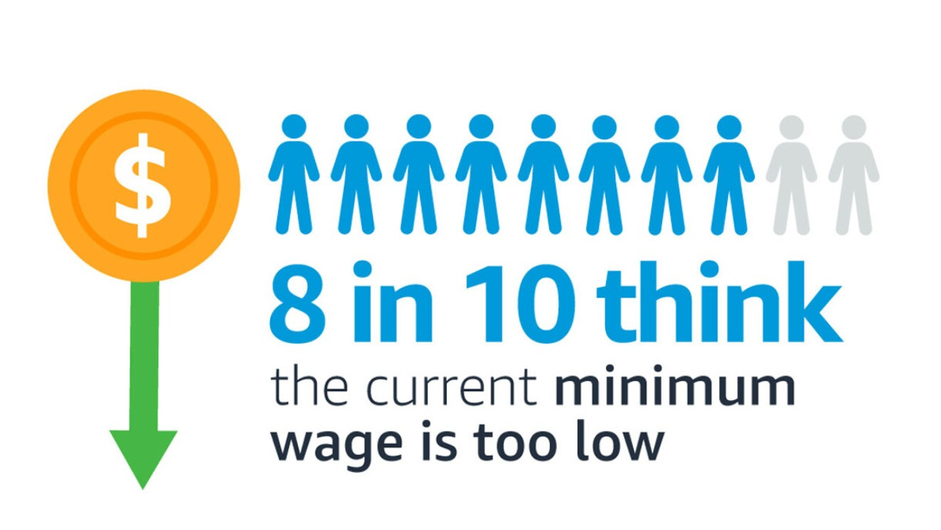 A graphic that shows that data to support raising the minimum wage and a positive impact on communities