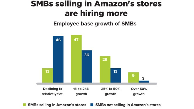 A graph illustrating that small and medium businesses that are selling in Amazon's stores are also hiring more employees