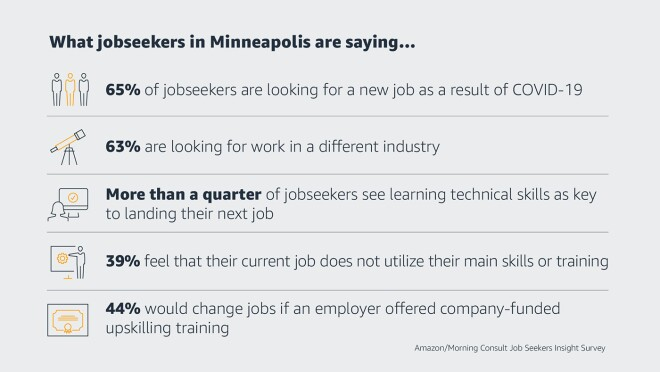 Stats on jobseekers in Minneapolis. 65% of jobseekers are looking for a new job as a result of COVID-19, 63% are looking for work in a different industry, more than a quarter of jobseekers see learning technical skills as key to landing their next job, 39% feel that their current job does not utilize their main skills or training, 44% would change jobs if an employer offered company-funded upskilling and training.