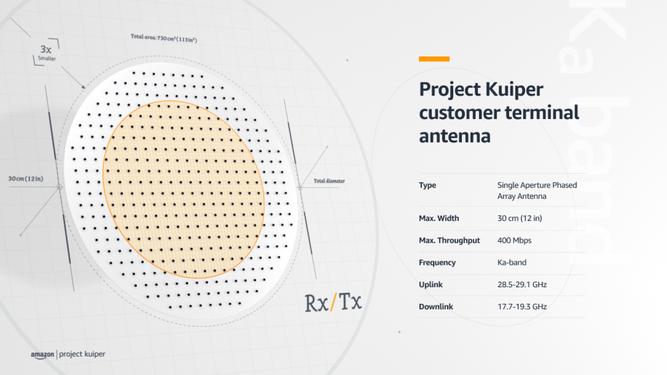 An image further explaining how the new antenna on Project Kuiper works