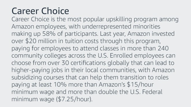 Text graphic that says: Career Choice is the most popular upskilling program among Amazon employees, with underrepresented minorities making up 58 percent of total participants. Last year, Amazon invested over $20 million in tuition costs through this program, paying for employees to attend classes in more than 240 community colleges across the country. Employees enrolled in this program can choose from over 30 certifications globally that will lead them to higher-paying jobs in their local communities, with Amazon subsidizing courses that can help them transition to roles that pay at least 10 percent more than Amazon's $15/hour minimum wage and more than double the U.S. Federal Minimum Wage ($7.25/hour).