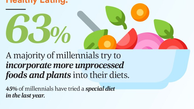 63% try to incorporate more unprocessed foods and plants into their diets.