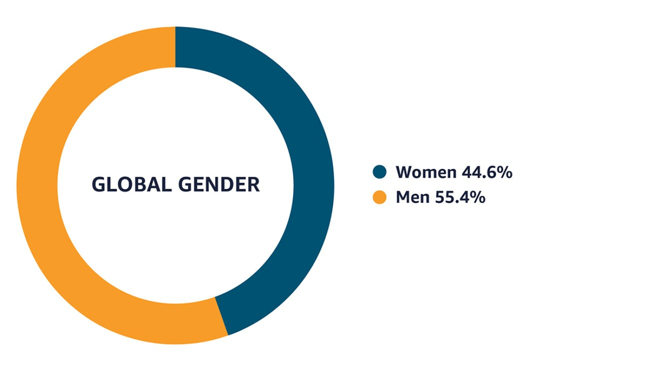 Data as of December 31, 2020 that shows that among Amazon's workforce, 44.6% identify as women and 55.4% identify as men.