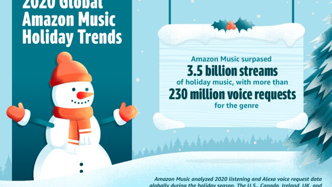 Graphic illustrating 2020 Global Amazon Music holiday trends