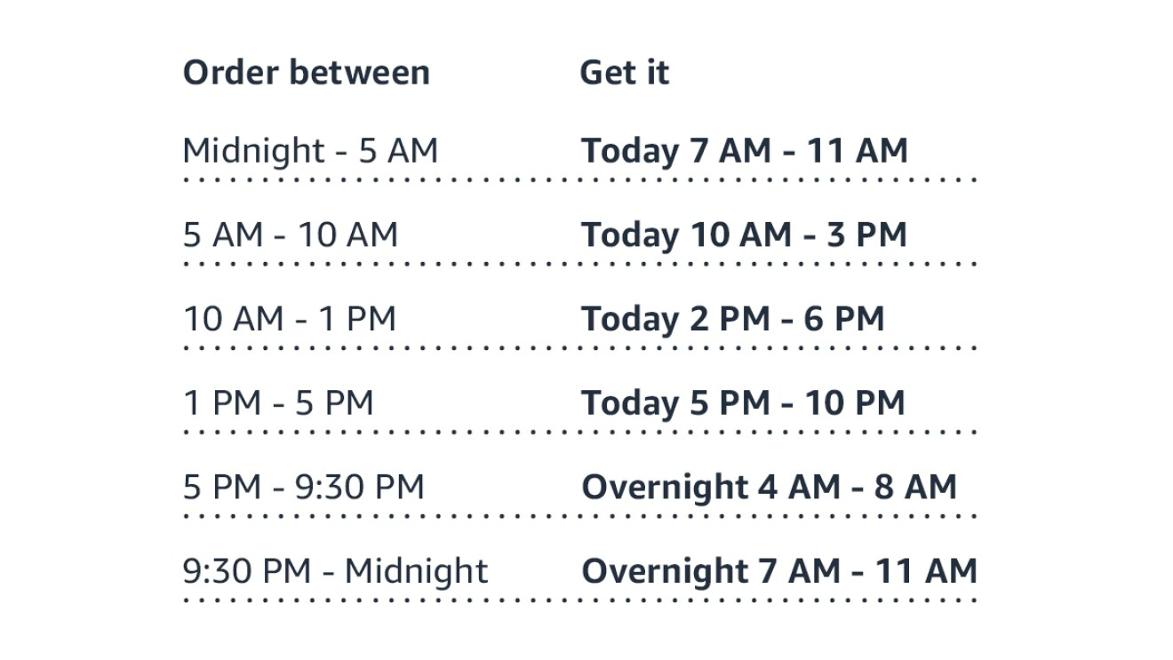An image of the time grid for Amazon Prime Same-Day Delivery. The top row sorts the data into two columns: the time you order between and when you get it. If you order between midnight and 5 am, you will get it the same day from 7am to 11am. If you order between 5 am and 10 am, you will get it the same day between 10 am and 3pm. If you order between 1pm and 5pm, you will get it the same day between 5pm and 10pm. If you order between 5pm and 9:30pm,  you will get it overnight and receive it the next morning between 4am and 8am. If you order between 9:30pm and midnight, you will get it overnight between 7am and 11am.
