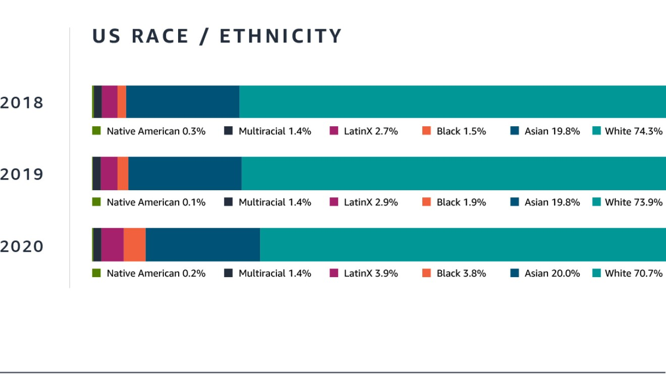 Amazon Workforce data on gender and race/ethnicity for year ending March 2021
