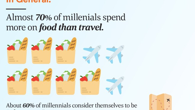 """Almost 70% spend more on food than travel. About 60% consder themselves to be """"adventurous"""" eaters."""