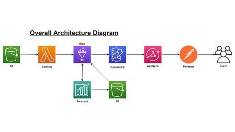 A diagram illustrating Puretech's architecture using AWS
