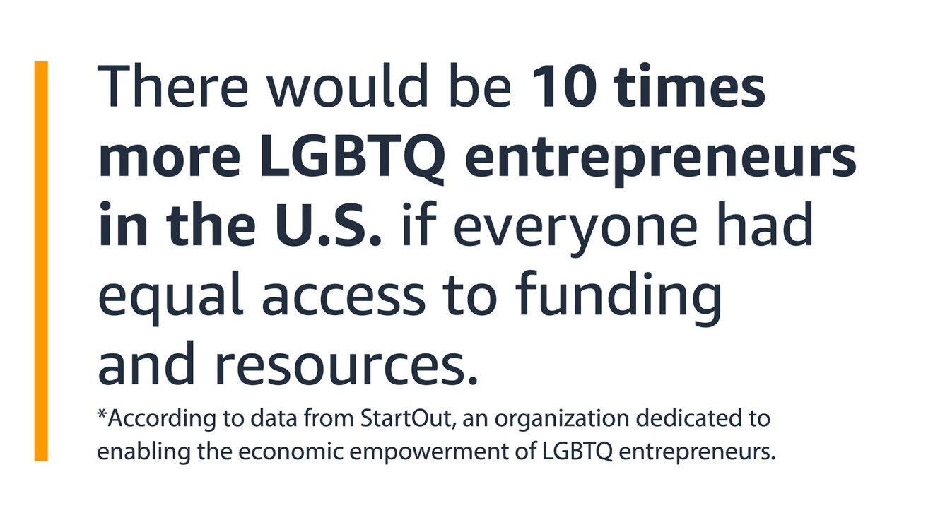 """A text graphic that says: """"According to data from StartOut, an organization dedicated to enabling the economic empowerment of LGBTQ entrepreneurs, there would be 10 times more LGBTQ entrepreneurs in the U.S. if everyone had equal access to funding and resources."""""""