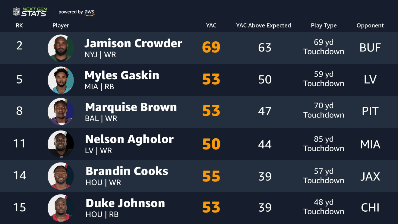 An image showing top Next Gen Stats from the NFL's regular season.