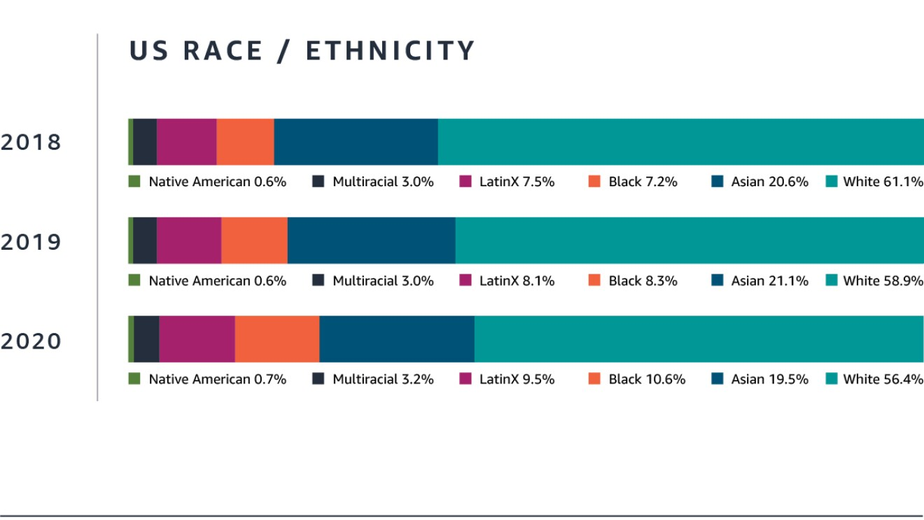 Amazon people manager data on race/ethnicity for year ending December 2020.