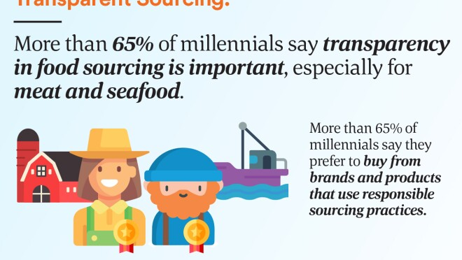 More than 65% of millennials say transparency in food sourcing is important, especially for meat and seafood.