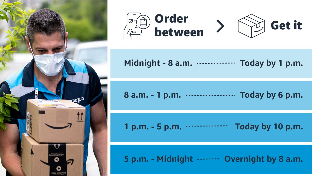 Graphic showing Same-Day Delivery timeframes. For orders between midnight-8 am, customers will receive their order by 1 pm, 8 am-1pm order will be received same day by 6 pm, orders placed between 1-5pm pm will be received same day by 10 pm, orders placed between 5 pm and midnight will be received by 8 am the following day.