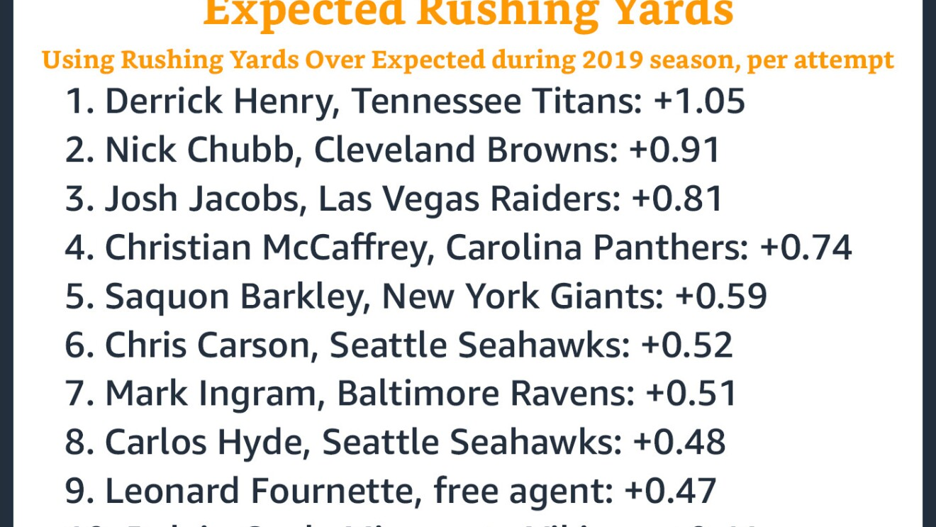 Top 10 running backs exceeding expected rushing yards, using rushing  yards over expected during 2019 season, per attempt.