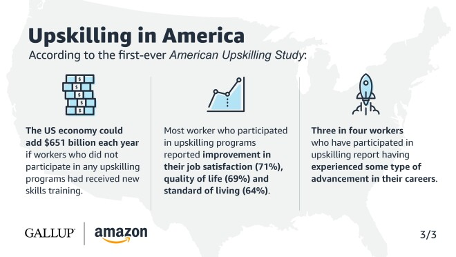 A text graphic illustrating data points in the first ever American Upskilling Study by Gallup